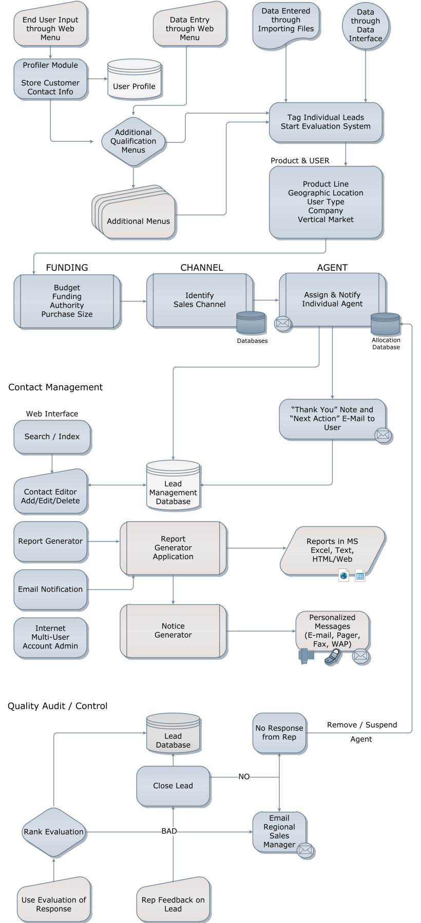 Tacticom lead management systems flow chart tacticom lead management systems flowchart nvjuhfo Images